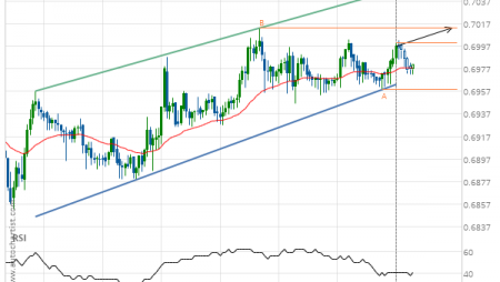 AUD/USD up to 0.7013