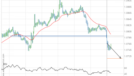 EUR/CHF down to 1.0717
