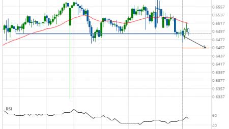 NZD/USD down to 0.6455