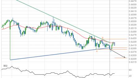 NZD/USD down to 0.6343