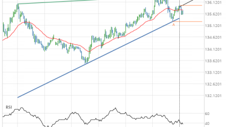 GBP/JPY up to 136.3490