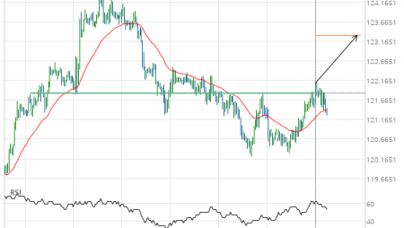 EUR/JPY up to 123.3245