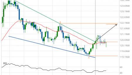EUR/JPY up to 122.0559
