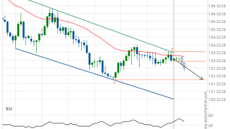 GBP/JPY down to 131.7660