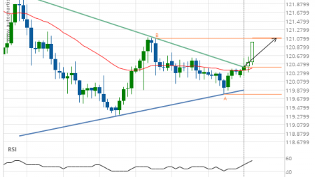 EUR/JPY up to 121.0909