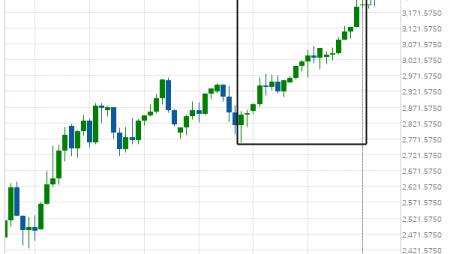E-mini S&P 500 excessive bearish movement