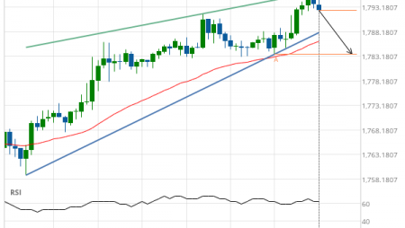Gold Front Month down to 1783.6000