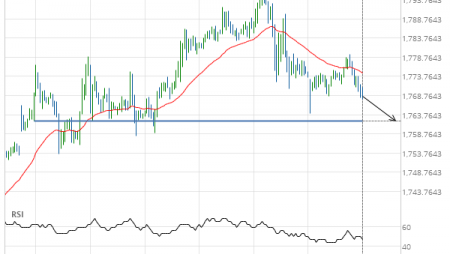 Gold Front Month down to 1762.1000