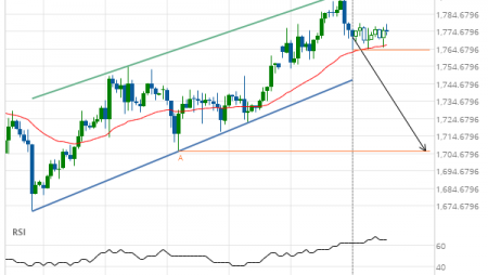 Gold Front Month down to 1706.2000
