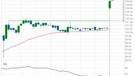 Chevron () up to 105.11
