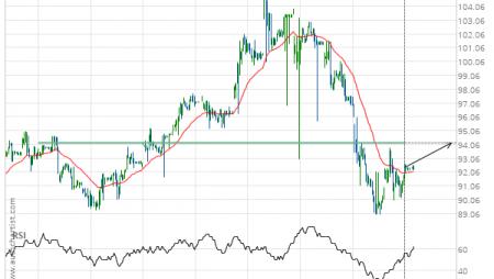 Chevron () up to 94.19