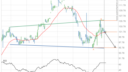 Jpmorgan Chase & Co. (JPM) down to 95.70