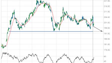 Goldman Sachs Group Inc. () down to 193.53