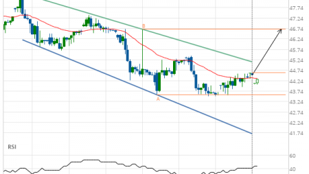 Exxon Mobil Corp. (XOM) up to 46.70