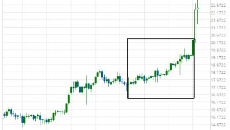 XAG/USD excessive bearish movement