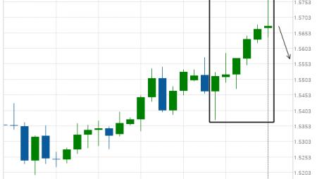 EUR/CAD excessive bullish movement