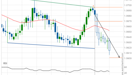EUR/CHF down to 1.0624