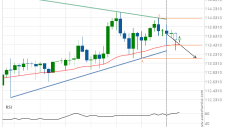 CHF/JPY down to 113.1380