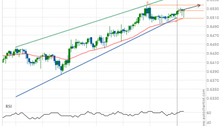 NZD/USD up to 0.6537