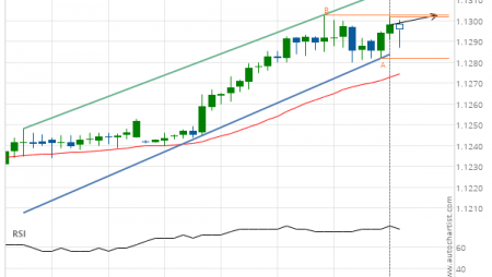 EUR/USD up to 1.1303