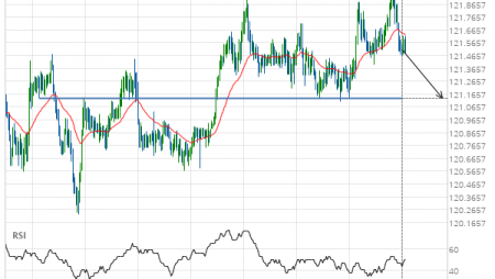 EUR/JPY down to 121.1300