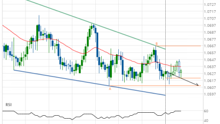 EUR/CHF down to 1.0609