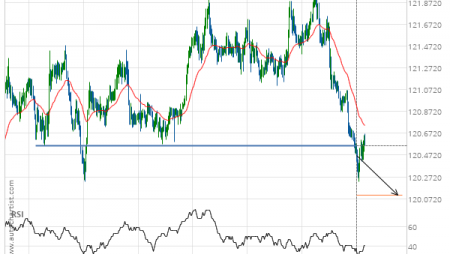 EUR/JPY down to 120.1053