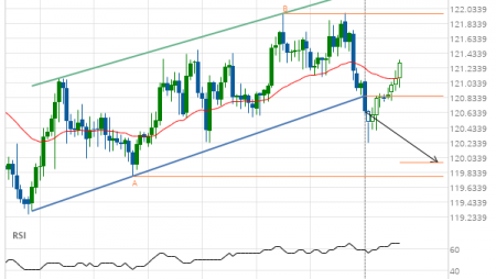 EUR/JPY down to 119.9650