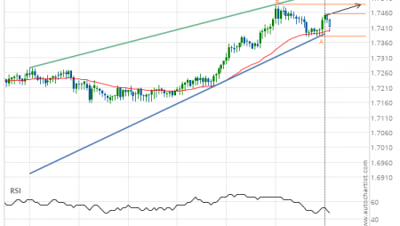 EUR/NZD up to 1.7487
