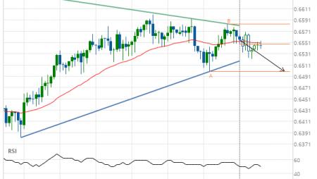 NZD/USD down to 0.6499