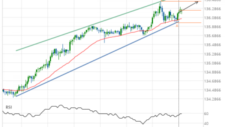 GBP/JPY up to 136.4390