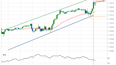 EUR/USD up to 1.1540