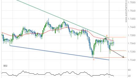 EUR/NZD down to 1.7256