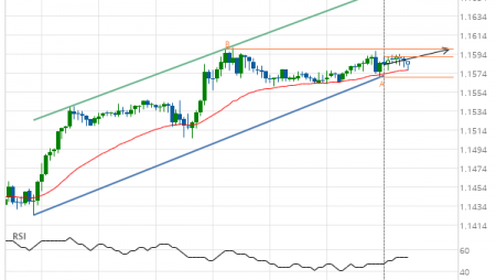 EUR/USD up to 1.1600