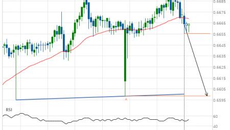 NZD/USD down to 0.6598