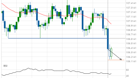 USD/JPY down to 106.1412