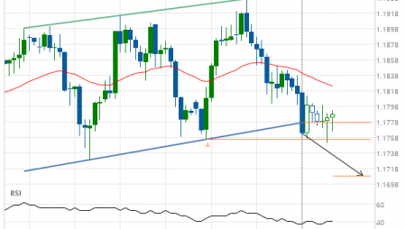 GBP/CHF down to 1.1709