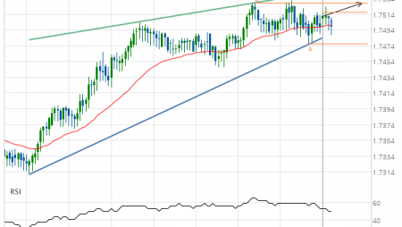 EUR/NZD up to 1.7528