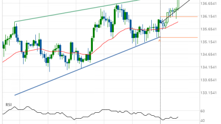 GBP/JPY up to 136.6260