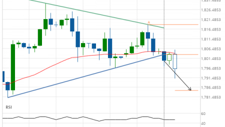Gold Front Month down to 1784.7794