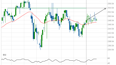 Home Depot Inc. () up to 254.30