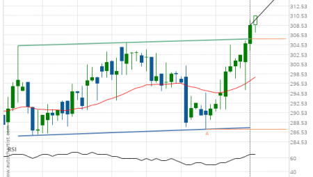 Unitedhealth Group Inc. (UNH) up to 315.06