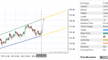 Trade of the Day: CHF/JPY