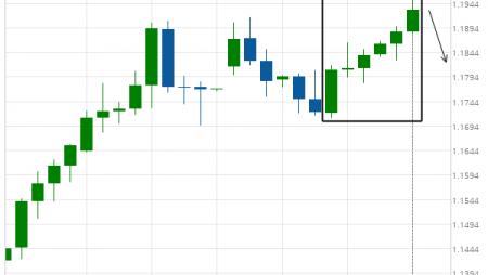 EUR/USD excessive bullish movement
