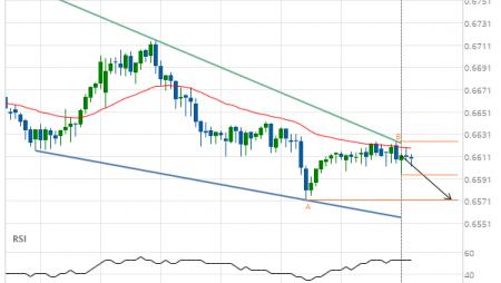 NZD/USD down to 0.6572