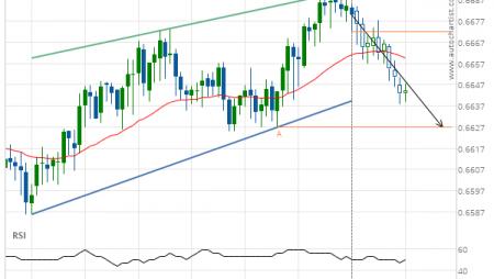 NZD/USD down to 0.6627