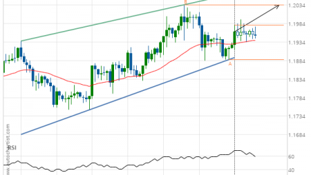 GBP/CHF up to 1.2035