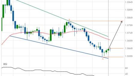 EUR/CAD up to 1.5825