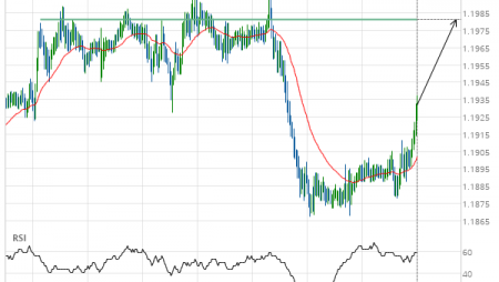 GBP/CHF up to 1.1981