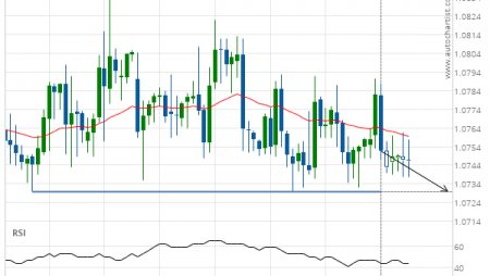 EUR/CHF down to 1.0730